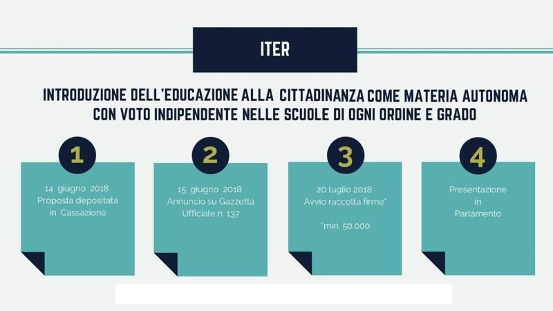Educazione alla cittadinanza a scuola